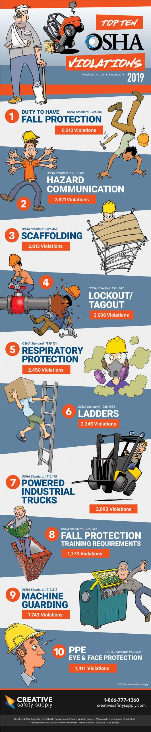 Infographic of OSHA's most frequently cited standards from 2019.