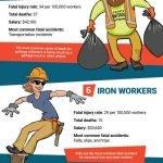 10 Most Hazardous Jobs in 2018