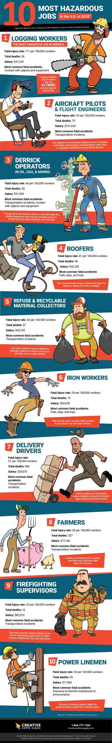 Infographic depicting the ten most dangerous jobs in the U.S.