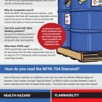 The NFPA 704 Diamond Explained