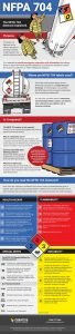 Infographic for explaining the NFPA 704 diamond