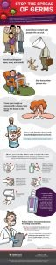 Infographic of preventative actions for restricting the spread of a virus